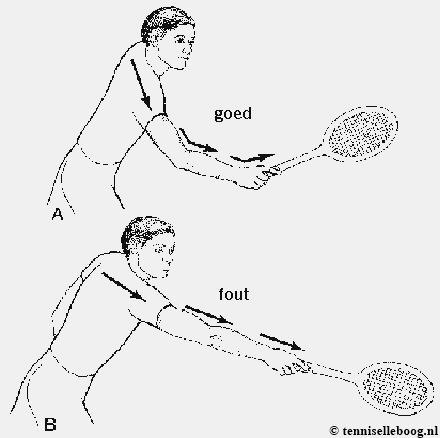 tennisarm bij tennisen